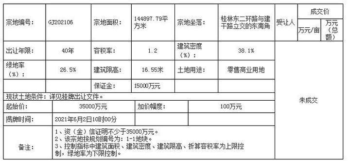 七星区编号GJ202106地块未能成交 起拍价3.5亿
