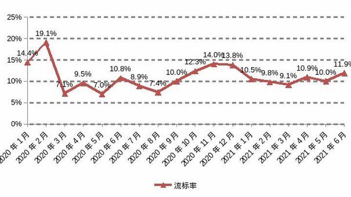 土地月报 | 首轮集中供地落幕,限价蔓延下溢价率持续回落