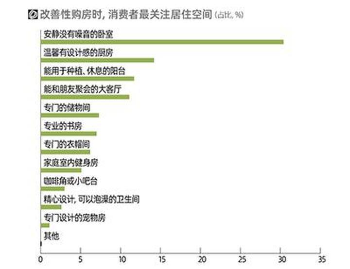 307城居住大调查:贝壳研究院发布《2021年新居住消费者调查报告》