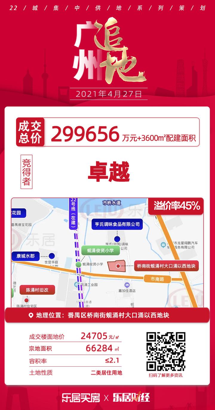 土拍快讯|楼面价24705元/㎡!卓越超29亿夺番禺桥南街宅地