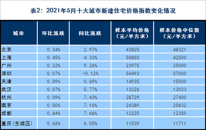 报告:5月百城新房、二手房价格环比均上涨 后期政策仍偏紧