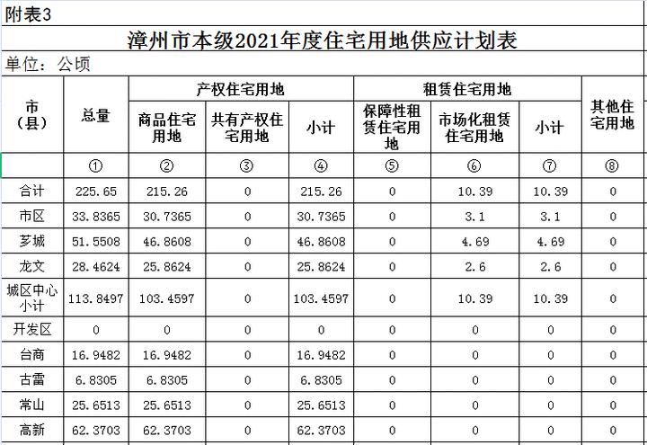 漳州2021年供地计划出炉!40幅住宅用地!