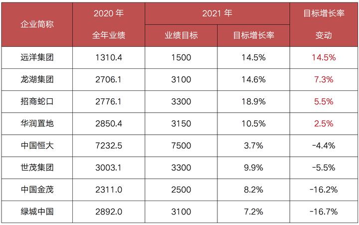 4月百强房企销售大增32%,多地成交创年内新高