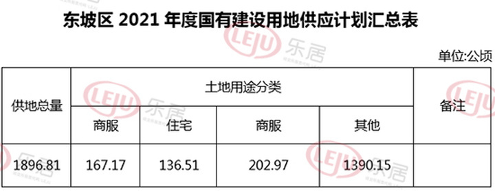 2021年东坡区土地供应计划公布!住宅用地共2047.7亩!