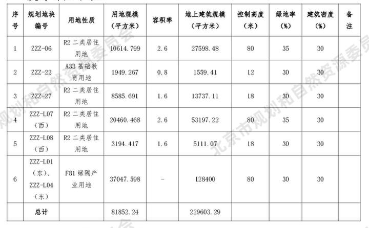 43.34亿 懋源竞得丰台周庄子地块|土拍快讯