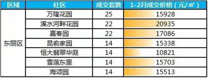 1-2月天津成交最火热的100个二手房社区 环城四区篇