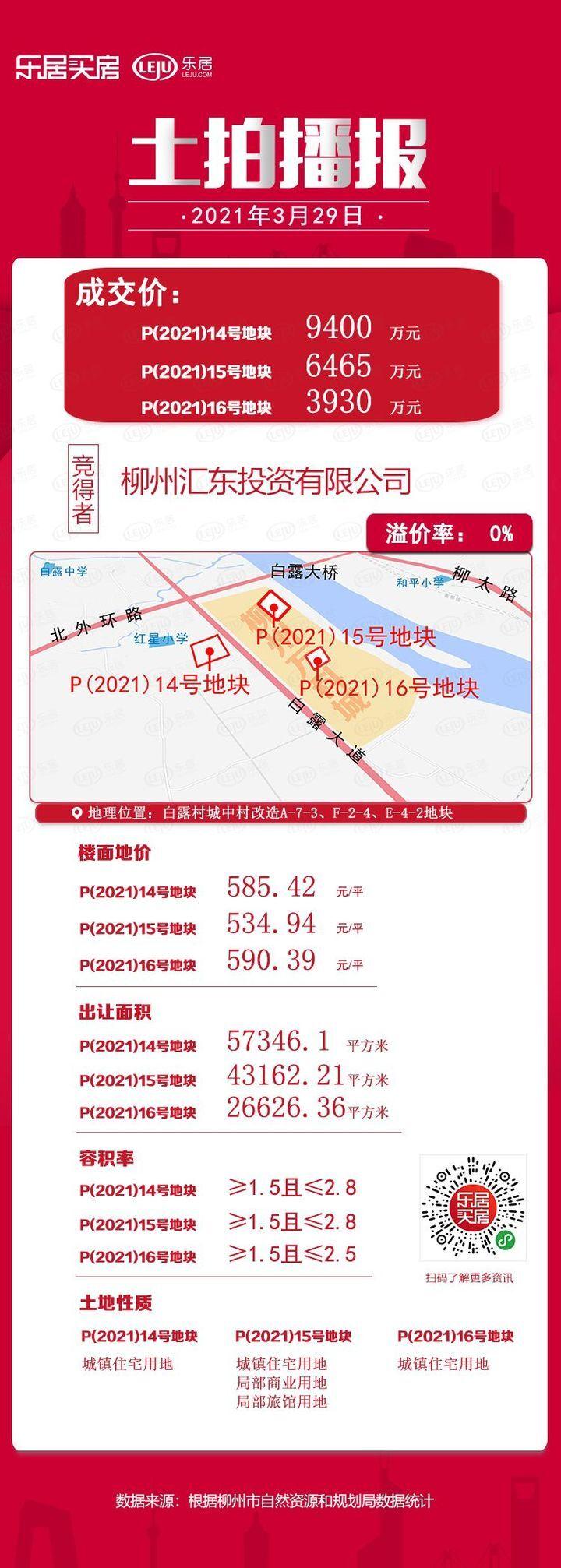 总揽金28.7亿 !3月土拍共成交15宗816亩地
