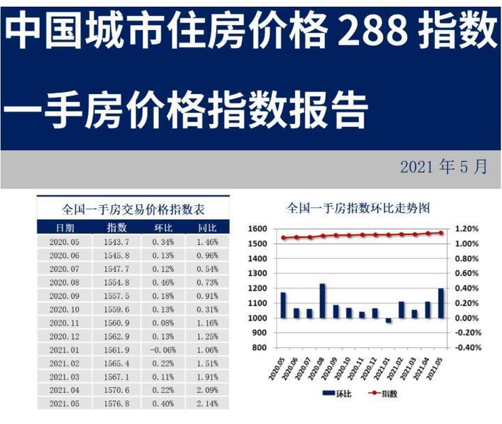 288城房价:近六成城市一手房价上涨