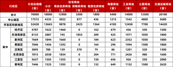 2021年武汉计划新增住宅用地18000亩