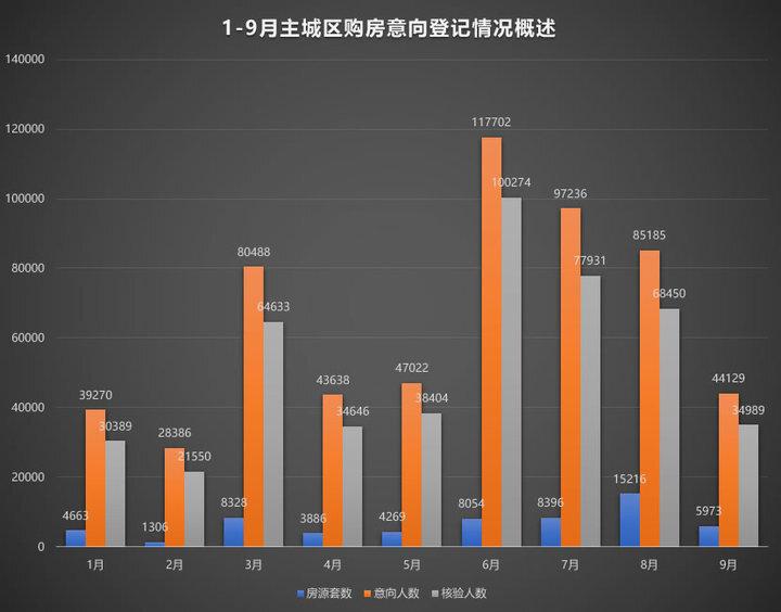 """9月西安新房市场""""速冻"""" 商业地产全运会后趁势""""打秋风"""""""
