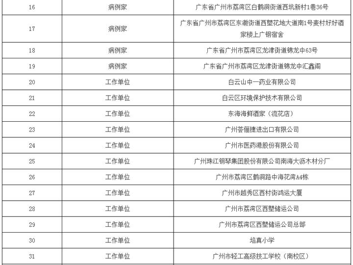 珠江新城、洛浦、鹤洞......广州这38个区域要封闭管理