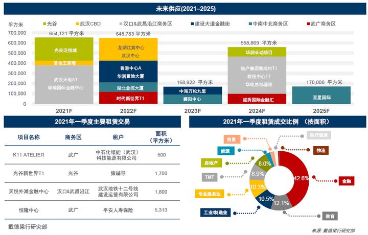 武汉一季度写字楼及商业市场持续回暖 优质项目入市凸显发展潜力