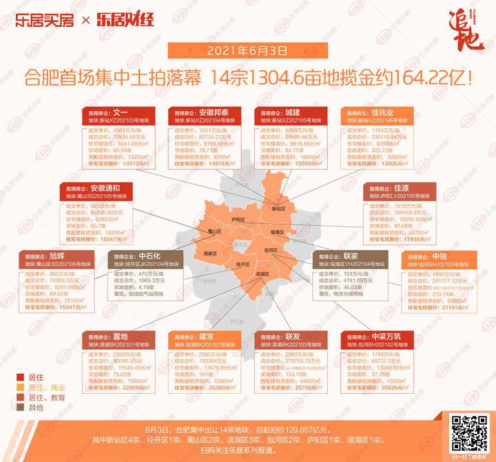 土拍快讯 合肥14宗地全部成交,揽金164.22亿
