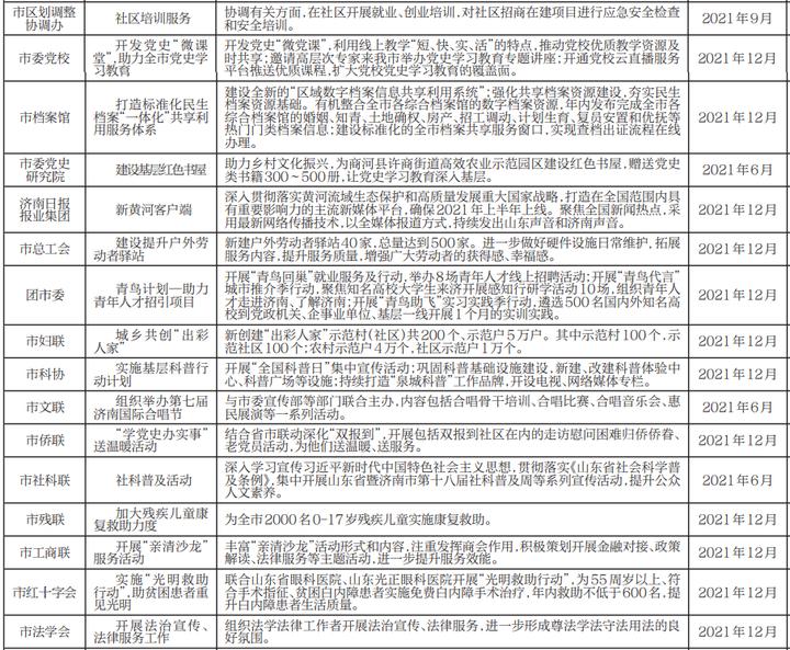 济南市直部门/单位承诺完成这些事儿!