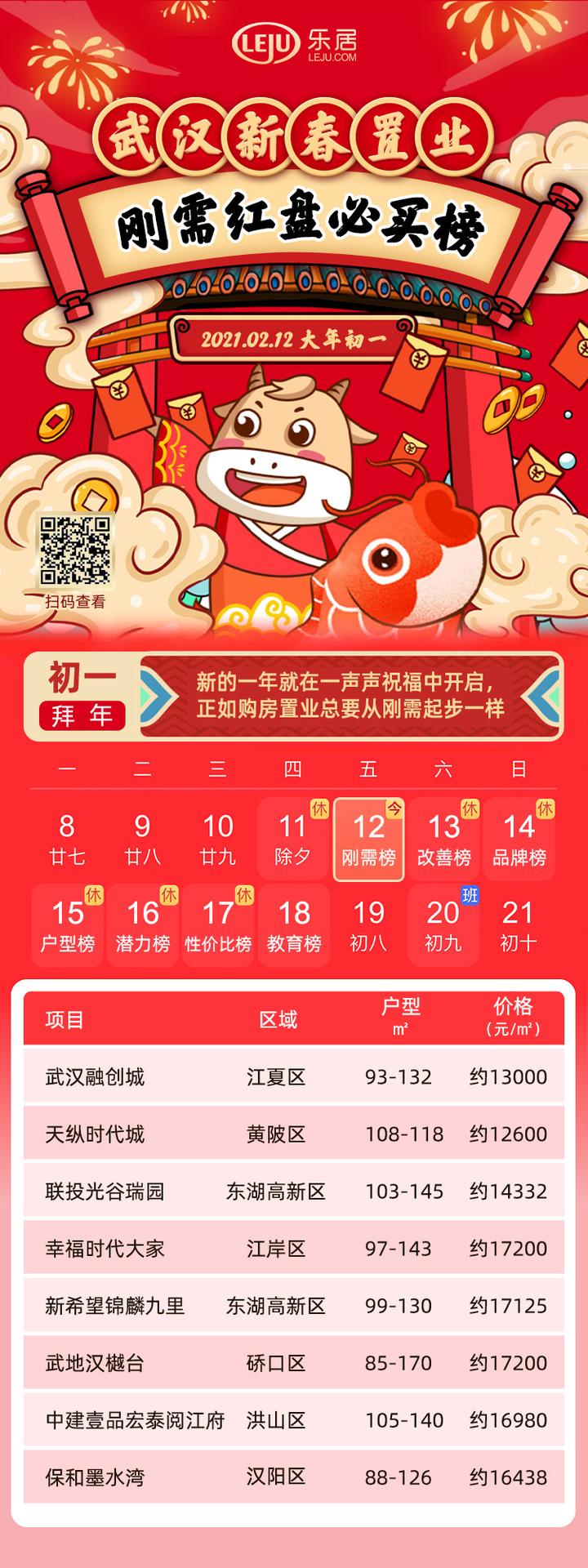 武汉新春刚需必买榜:怀揣40-50万首付该如何守住主城?