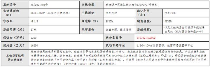 楼面地价2307元/㎡,武胜龙女湖片区再成交一宗百亩住宅用地