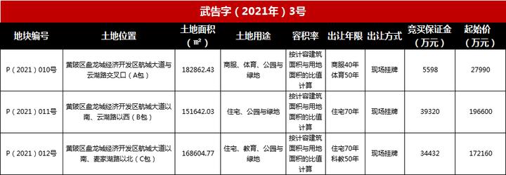 土拍预告丨3月23日盘龙城经济开发区出让3宗地