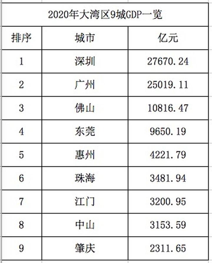 2020年大湾区9城GDP超8.95万亿