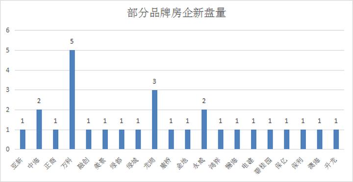 """超强剧透!郑州下半年预计36家纯新盘,楼市""""火药味""""十足!"""