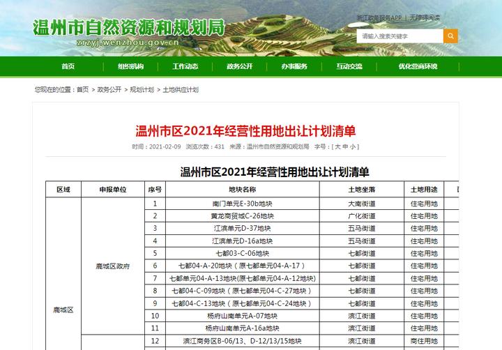 """2021年温州楼市怎么走?从土拍""""晴雨表""""中窥探一二......"""