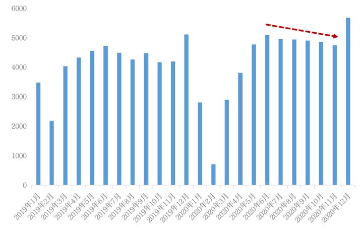 挑战2021丨城市篇:分化加剧,一线领涨三四线购买力透支