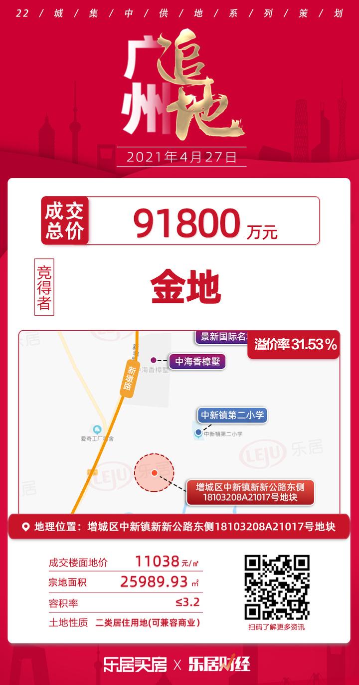 土拍快讯 楼面价11038元/㎡!金地9.2亿夺增城中新镇A21017号地块