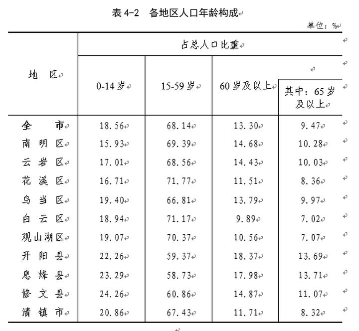 """贵阳各区""""七普""""数据出炉!两个老城区人口破百万,观山湖排第四"""