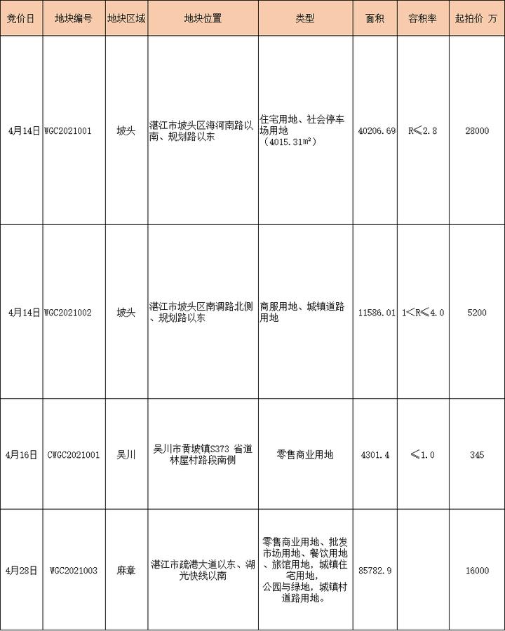 湛江4月土拍日历出炉,仅3块住宅用地挂牌
