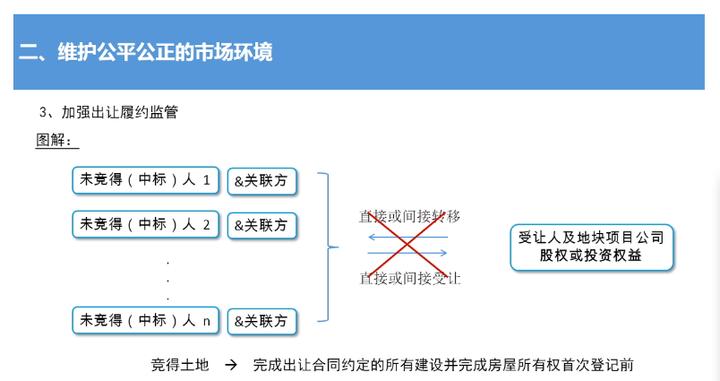 上海土拍新政:地块竞得者完成约定建设及所有权登记前不可转让