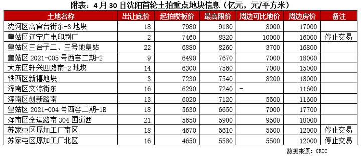 广州重庆无锡高溢价与流拍互现,热度分化进一步凸显