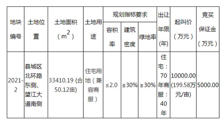 望江50.12亩住宅用地将于1月29日出让