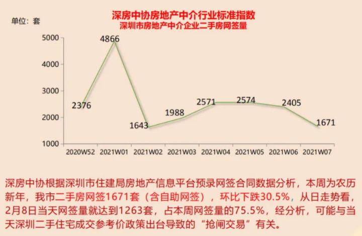 深圳多家银行:春节后二手房贷款已依据成交参考价批额度