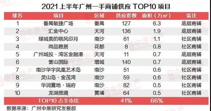 2021上半年广州一手商铺市场:处于回调阶段,大宗交易贡献突出