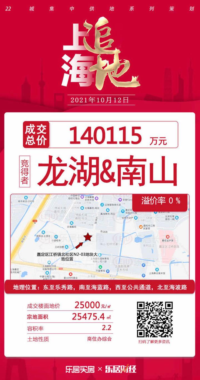 龙湖南山联合体14亿底价竞得嘉定江桥地块