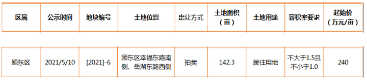 快讯:安建地产以353万元/亩摘颍东区-6号居住用地