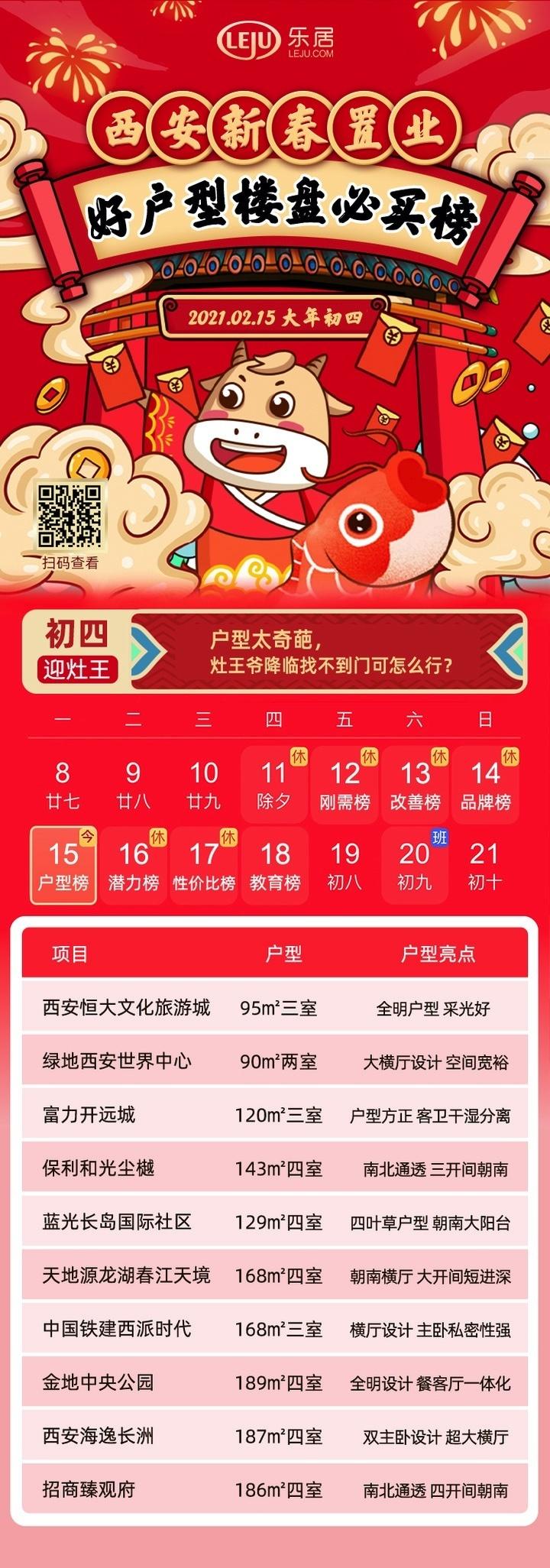 【新春置业】初四迎灶王 西安户型红盘必买榜