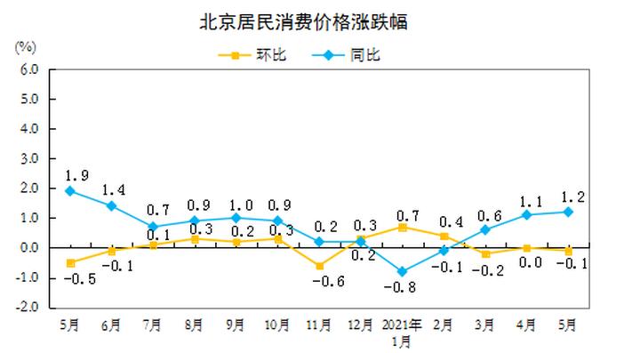 5月北京CPI公布:居住价格环比增长0.3% 同比上涨1%