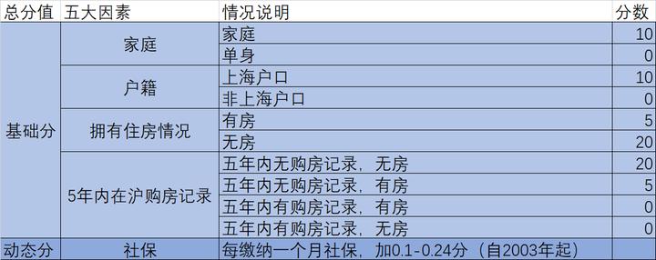 落地!上海新房摇号推出计分制