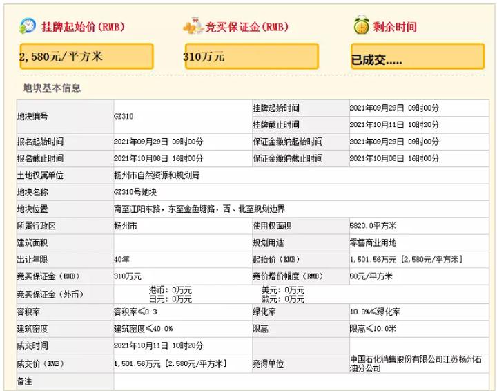 快讯︱东南新城两迁建加油站成功摘牌