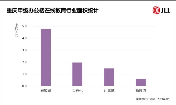 仲量联行:重庆甲写租金渐企稳,年末空置率或降至历史新低