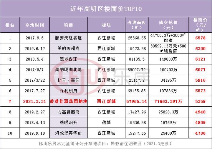 5359元/㎡首入佛山!佳源集团7.76亿获西江新城商住地