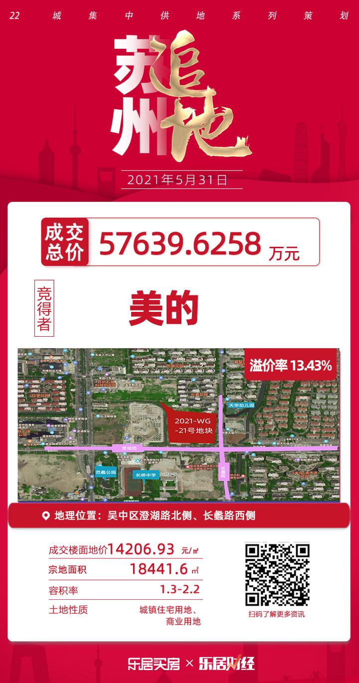 美的5.76亿元斩获苏州吴中1宗商住地,溢价率13.43%