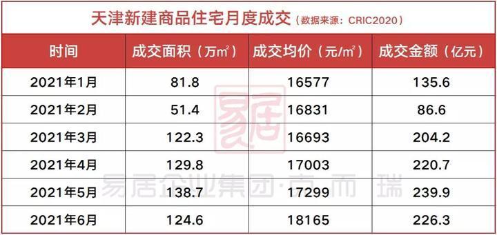 6月天津商品住宅项目成交量约124.6万㎡,环比下降10.3%