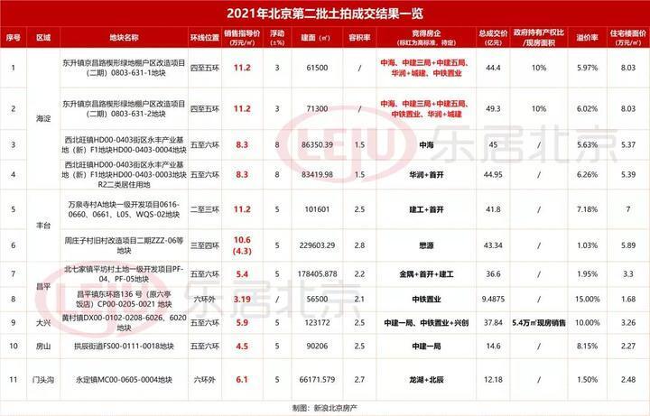 热!北京二批土拍共513亿!首个摇号、现房都来了!