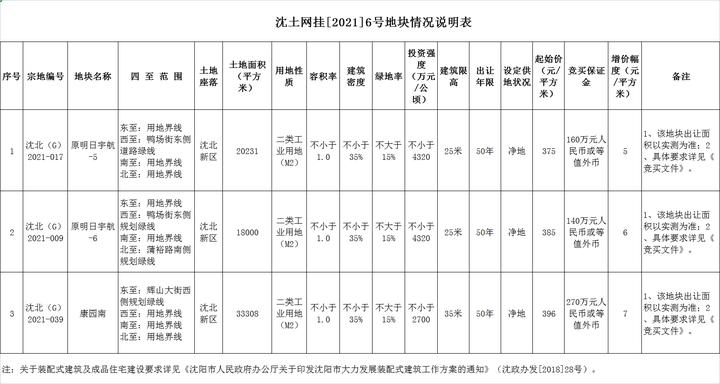 沈北新区3宗地块8月3日-8月16日挂牌交易