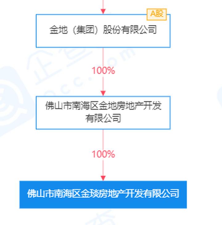5905元/㎡首入容桂!金地斩获顺德容桂3.3万㎡商住地