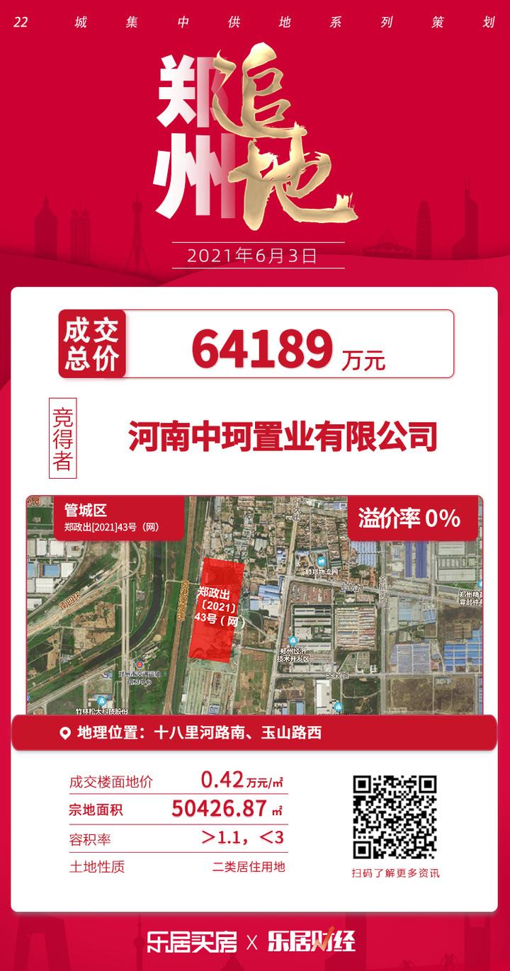 土拍快讯|成交总价 6.4亿元!中珂置业夺郑政出43号地块