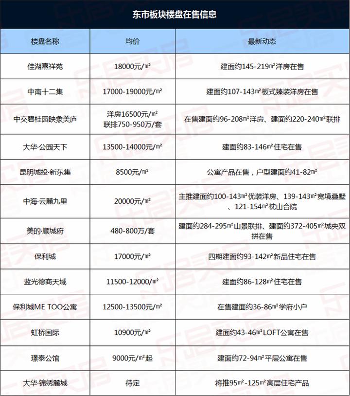 15792元/㎡!5月昆明商品住宅成交均价微跌 11大片区5涨6跌