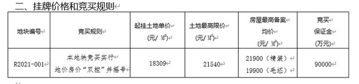 限价21900元/㎡!平潮高铁新城版块第一宗双限地竞拍落锤