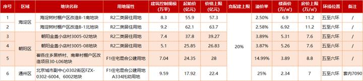 从福利分房到8折买房,这30年北京经历了什么?